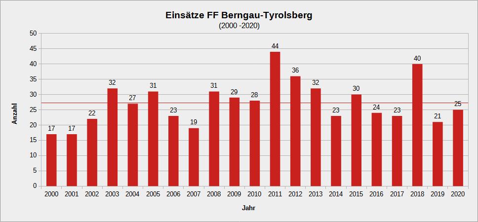 Einsatzstatistik 2000 bis 2020
