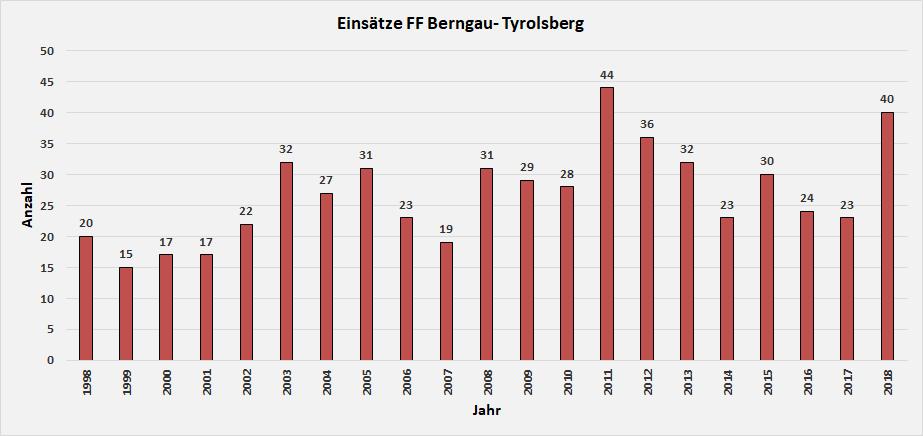 Einsatzstatistik der FF Berngau-Tyrolsberg